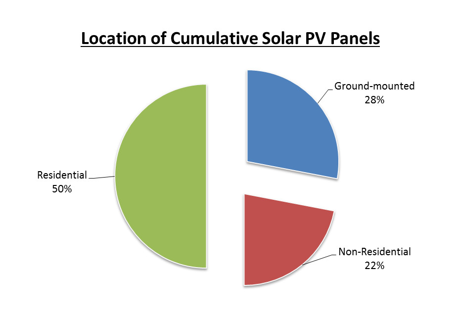 Installed Location of Cumulative Solar PV Panels in the UK