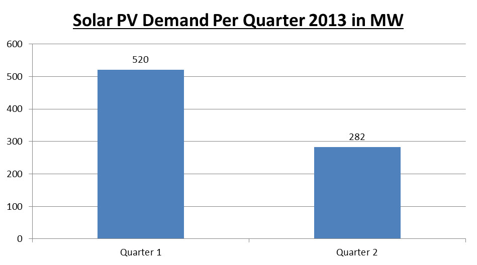 Solar PV Demand Per Quarter 2013 in MW