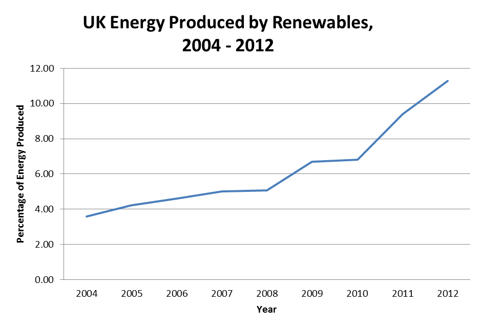 UK Energy Produced by Renewables