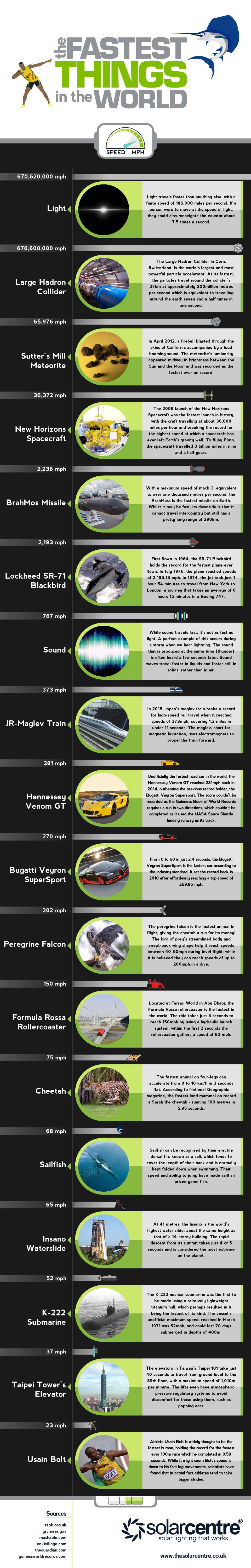 fastest-things-in-the-world