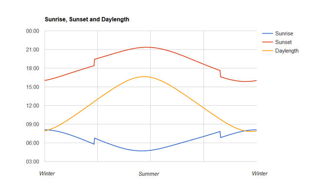 solar-uk-daylight-hours