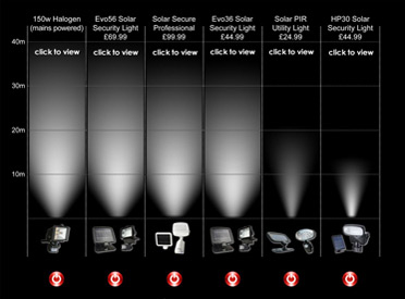 Solar Security Light Visual Comparison